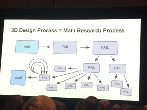 math research flow chart